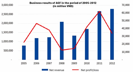 Agifish at risk of bankruptcy ảnh 1