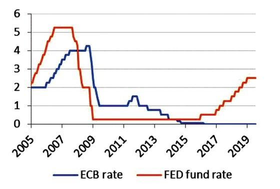 FED giảm lãi suất không  ảnh hưởng lãi suất VNĐ ảnh 5
