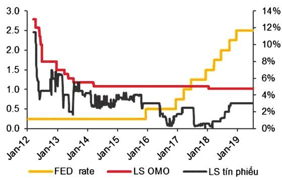 FED giảm lãi suất không  ảnh hưởng lãi suất VNĐ ảnh 1