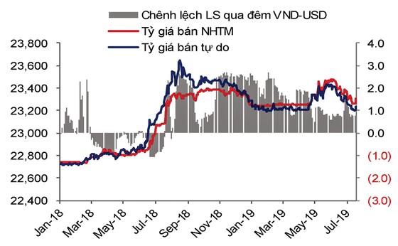 FED giảm lãi suất không  ảnh hưởng lãi suất VNĐ ảnh 4