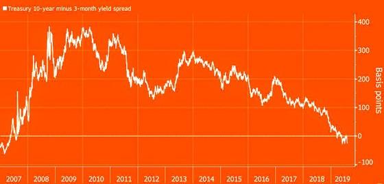 Trái phiếu chính phủ Mỹ: Lợi suất dài hạn hướng về zero ảnh 3