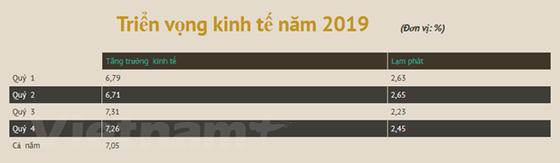 Nam 2019, tang truong kinh te co kha nang vuot chi tieu va dat tren 7% hinh anh 2