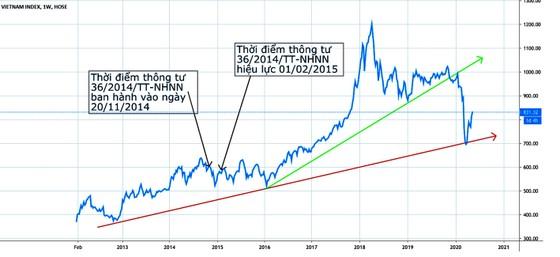Tăng tín dụng hỗ trợ thị trường chứng khoán ảnh 1