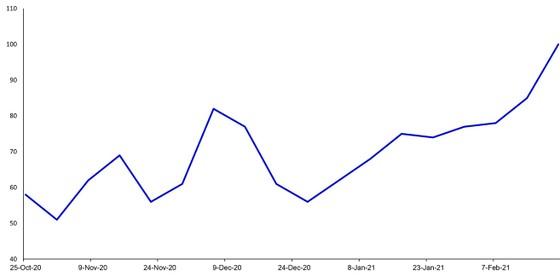 Lợi suất TP Mỹ tăng Dấu hiệu của lạm phát? ảnh 2