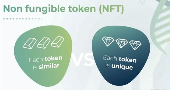 NFT - Tương lai của kinh tế số ảnh 1