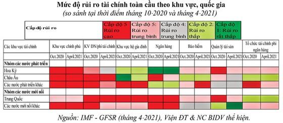 Hệ thống tài chính toàn cầu đang thay đổi (phần 2) ảnh 4