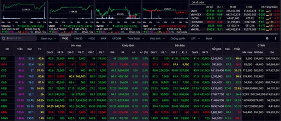 VN-Index đóng cửa phiên giao dịch cuối cùng của tháng 4 tại mức 1,239.39 điểm.