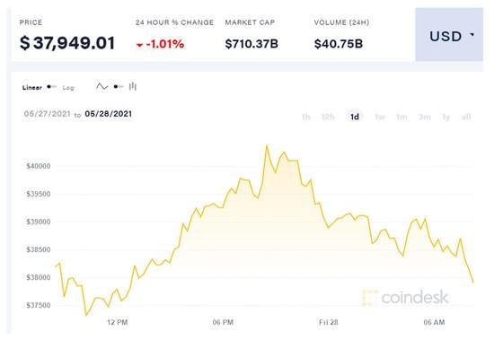 Hết đường tạo sóng, Bitcoin đuối dần, trôi về đáy ảnh 1
