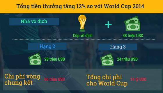 World Cup 2018 - những điiều có thể bạn chưa biết ảnh 2