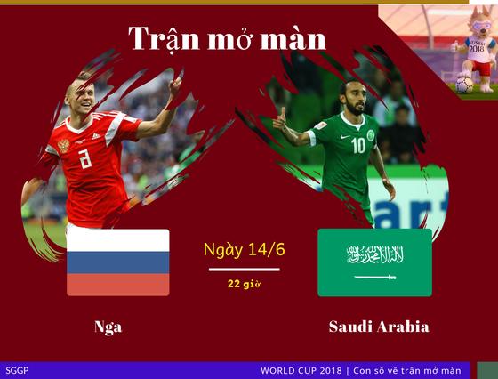 Trận khai mạc World Cup qua những con số ảnh 1