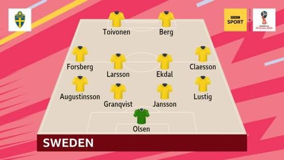 Thụy Điển - Hàn Quốc 1-0, VAR lại gây tranh cãi với quả 11m ảnh 1