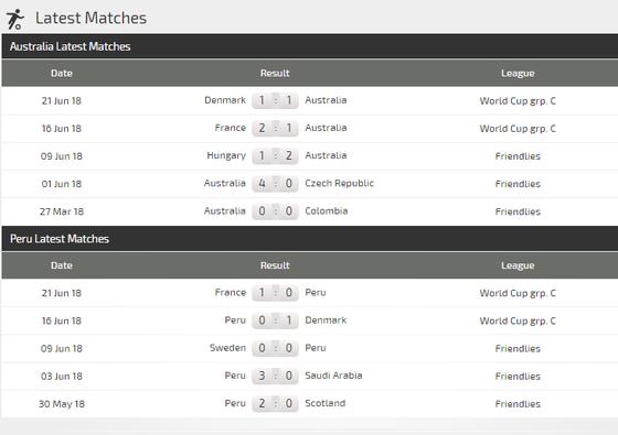 Australia - Peru: Cơ hội mong manh của Socceroos ảnh 3