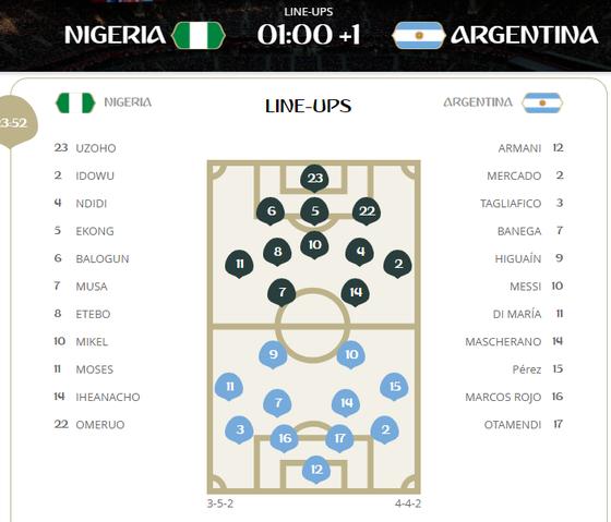 Nigeria - Argentina 0-0, số phận nào cho Lionel Messi ảnh 1