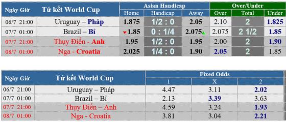 Lịch thi đấu World Cup 2018 - vòng tứ kết (vòng 1/4) ngày 6-7 ảnh 1