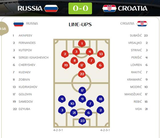 Nga - Croatia: cơ hội chia đều ảnh 1