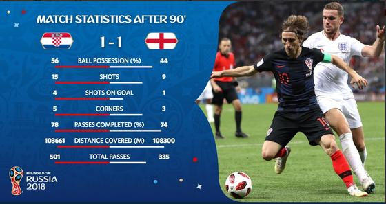 Croatia - Anh 0-0: Chờ đợi cơn mưa bàn thắng ảnh 8