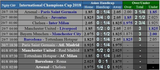Lịch thi đấu International Champions Cup 2018 (giờ VN) Mourinho so tài cùng Klopp ảnh 2