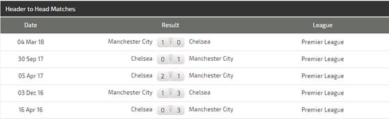 Lich thi đấu Community Shield: Manchester City - Chelsea  ảnh 3