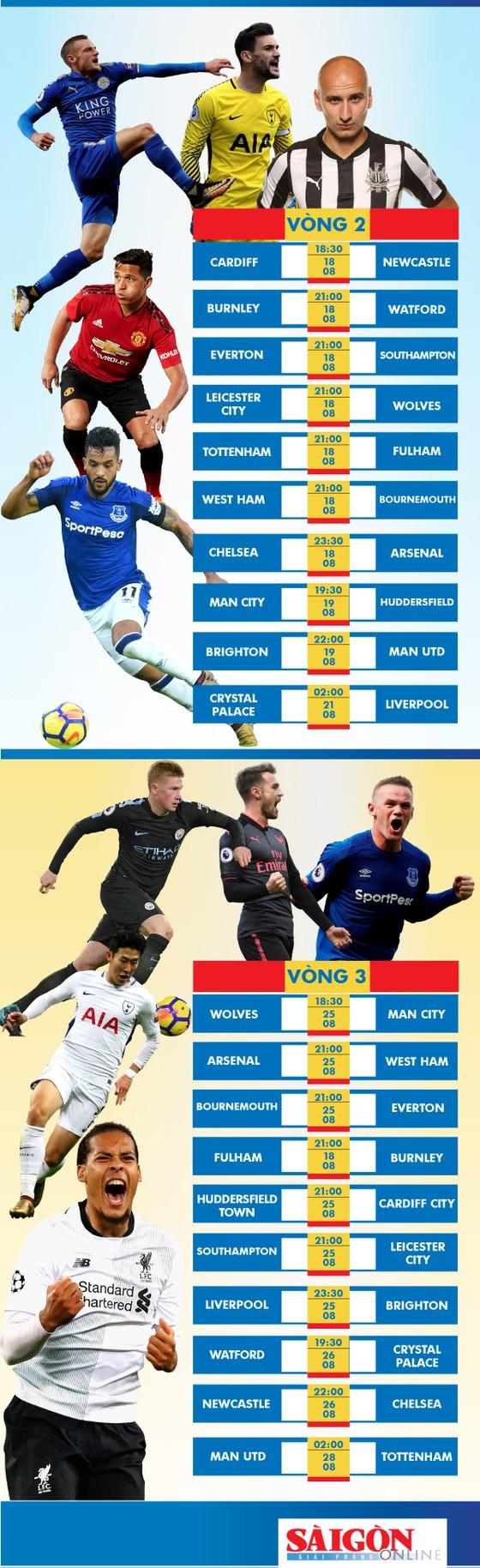 Lịch thi đấu Ngoại hạng Anh mùa giải 2018-2019 - Ngôi sao trong màu áo mới ảnh 2