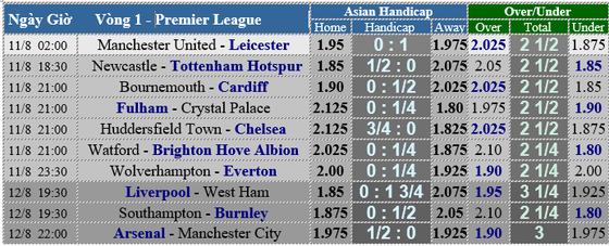 Lịch thi đấu Premier League 2018-2019, vòng 1 ảnh 5