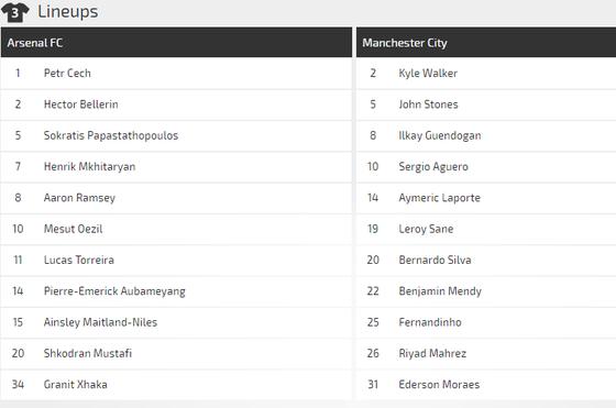 Arsenal – Manchester City: Cản lối nhà vô địch  ảnh 5