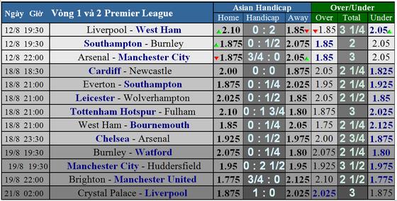 Lịch thi đấu Premier League 2018-2019, vòng 1 ảnh 1
