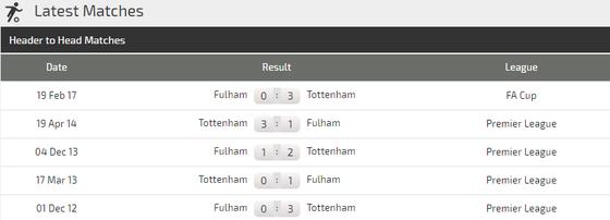Tottenham - Fulham: Sát thủ Harry Kane lên tiếng  ảnh 3