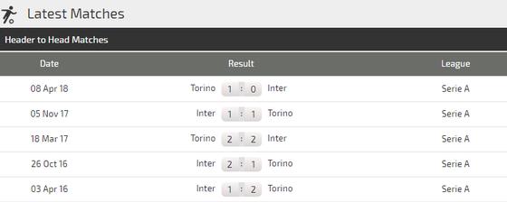 Inter Milan - Torino: Khi Nezazzurri quật khởi  ảnh 4