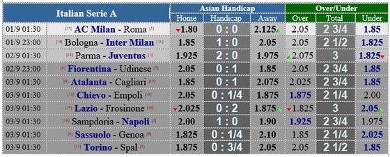 Lịch thi đấu giải Serie A, ngày 1 và 2-9 ảnh 5