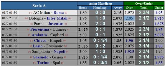 Lịch thi đấu giải Serie A, ngày 1 và 2-9 ảnh 3