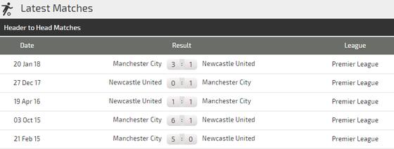 Manchester City - Newcastle: Chén sành chọi chén kiểu  ảnh 2