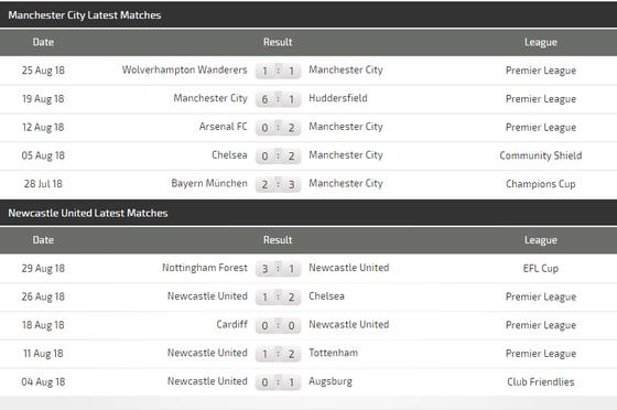 Manchester City - Newcastle: Chén sành chọi chén kiểu  ảnh 3