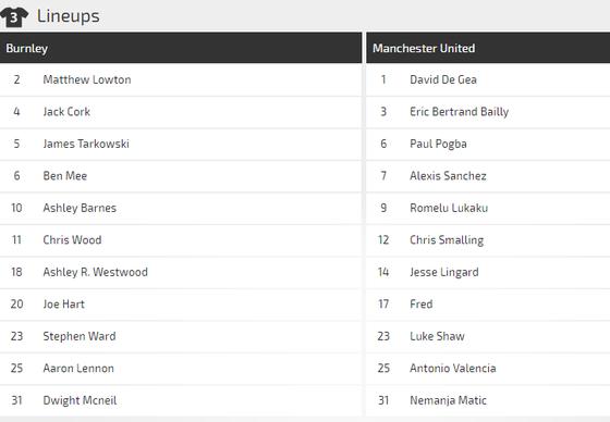 Burnley - Manchester United: Jose Mourinho buộc phải thắng ảnh 2