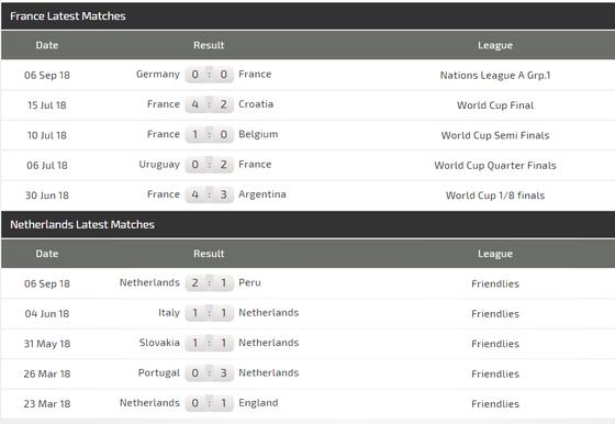 Nations League, Pháp - Hà Lan: Nhà vô địch thế giới ra oai ảnh 3