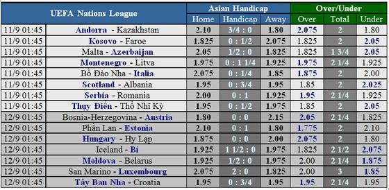Lịch thi đấu UEFA Nations League ngày 7 đến 12-9 ảnh 2