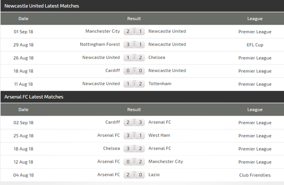 Newcastle - Arsenal: Không dễ  bắt bài Benitez ảnh 2