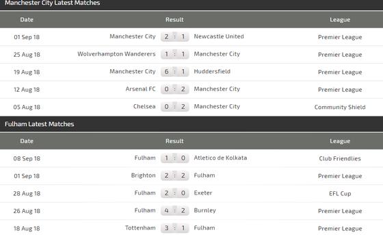 Manchester City - Fulham:: The Citizens phải chứng tỏ uy quyền ảnh 2