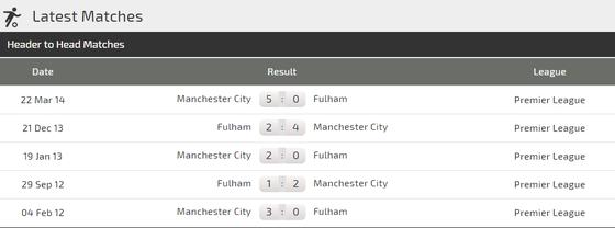 Manchester City - Fulham:: The Citizens phải chứng tỏ uy quyền ảnh 1