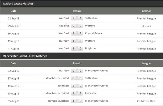 Watford - Manchester United: Canh bạc của Mourinho ảnh 2