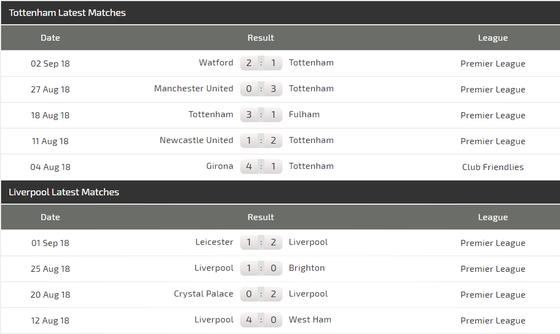 Tottenham - Liverpool: Quyết chiến ở White Hart Lane ảnh 2