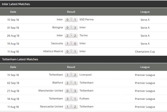 Inter Milan - Tottenham: Icardi đương đầu Harry Kane ảnh 4