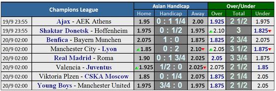 Lịch thi đấu Champions League ngày 18 và 19-9 ảnh 1