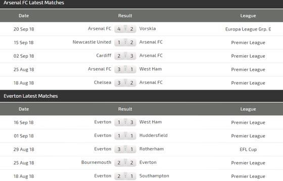 Arsenal - Everton: Chiến thắng sít sao cho Pháo thủ ảnh 4