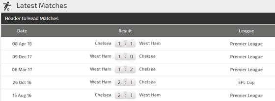 West Ham - Chelsea: Quyền lực màu xanh ảnh 3