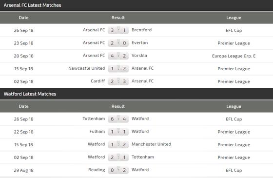 Arsenal - Watford: Pháo thủ lại nổ súng ảnh 5