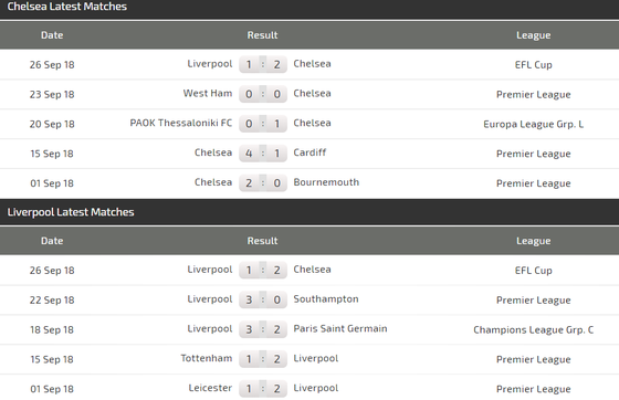 Chelsea - Liverpool: Long tranh hổ đấu ảnh 5