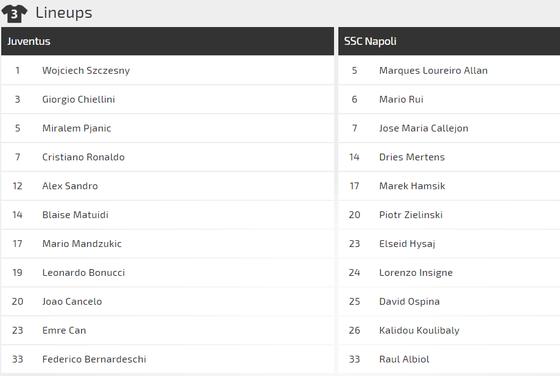 Juventus - Napoli: Bất phân thắng bại ảnh 1