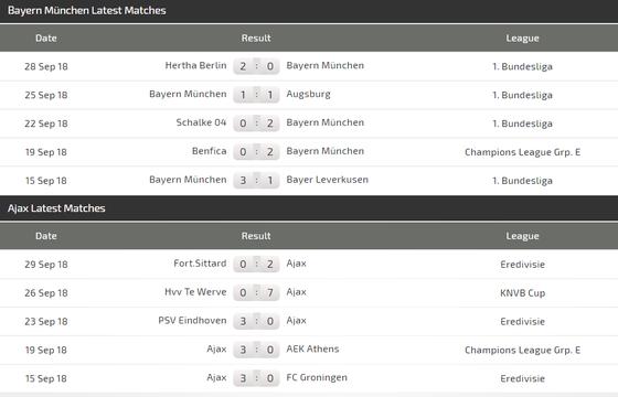 Bayern MunIch – Ajax: Hùm xám trút cơn giận dữ ảnh 2