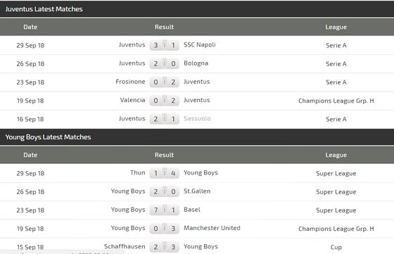 Juventus - Young Boys: Đêm của Paulo Dybala ảnh 3