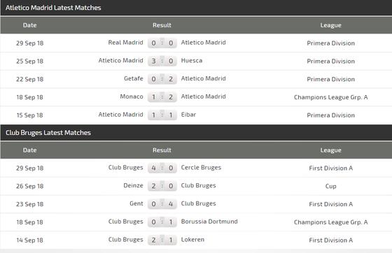 Atletico Madrid - Club Brugge: Cơn hành xác ở Wanda Metropolitano ảnh 3